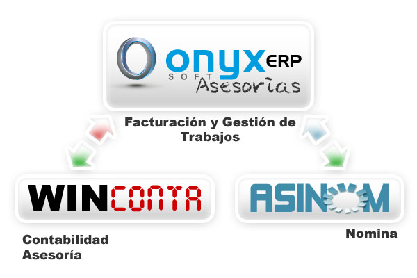 Software Asesorias y Despachos Profesionales