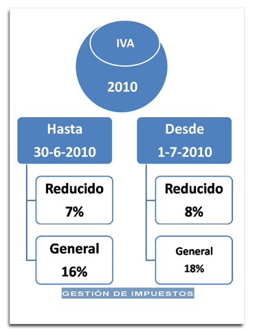 reforma iva. actualizacion software